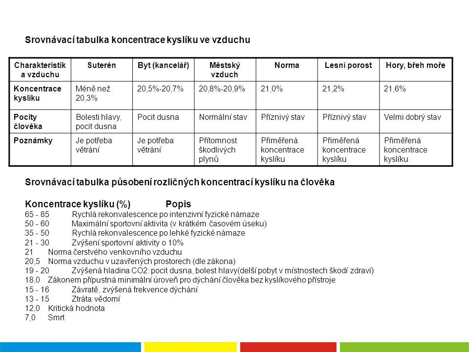 Srovnávací tabulka koncentrace kyslíku ve vzduchu Srovnávací tabulka působení rozličných koncentrací kyslíku na člověka Koncentrace kyslíku (%) Popis