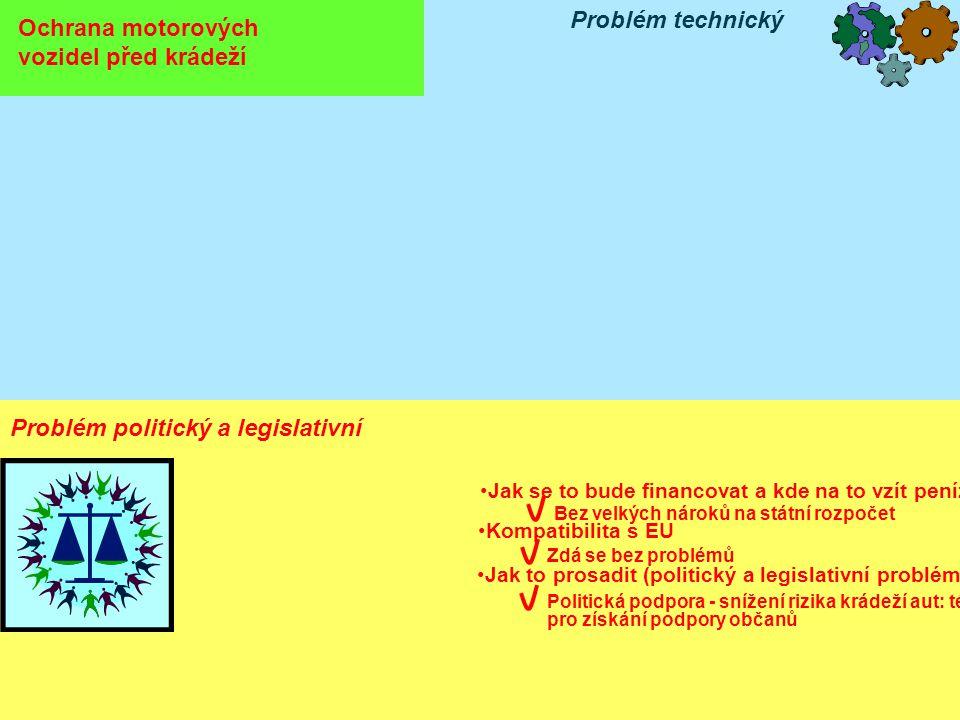 Ochrana motorových vozidel před krádeží Problém technický Problém politický a legislativní •Jak se to bude financovat a kde na to vzít peníze Bez velkých nároků na státní rozpočet •Kompatibilita s EU Zdá se bez problémů •Jak to prosadit (politický a legislativní problém) Politická podpora - snížení rizika krádeží aut: téma pro získání podpory občanů