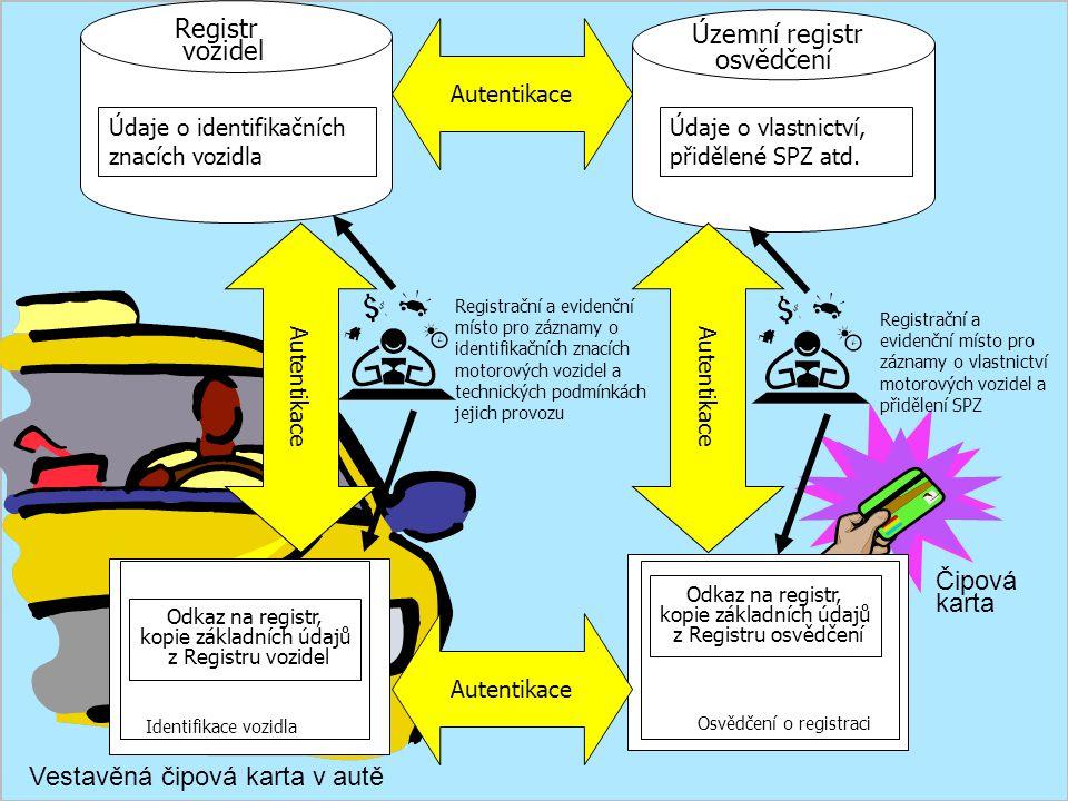 Vestavěná čipová karta v autě Čipová karta Územní registr osvědčení Registr vozidel Identifikace vozidla Osvědčení o registraci Odkaz na registr, kopi