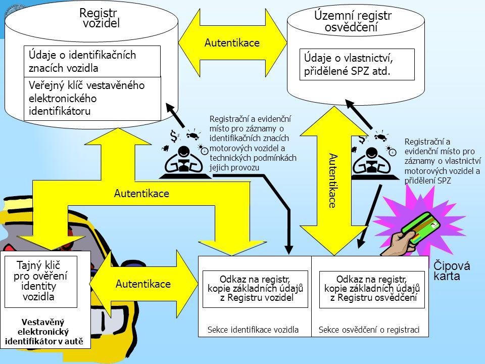 Čipová karta Územní registr osvědčení Registr vozidel Sekce identifikace vozidla Sekce osvědčení o registraci Veřejný klíč vestavěného elektronického identifikátoru Tajný klič pro ověření identity vozidla Vestavěný elektronický identifikátor v autě Údaje o identifikačních znacích vozidla Odkaz na registr, kopie základních údajů z Registru vozidel Registrační a evidenční místo pro záznamy o identifikačních znacích motorových vozidel a technických podmínkách jejich provozu Údaje o vlastnictví, přidělené SPZ atd.