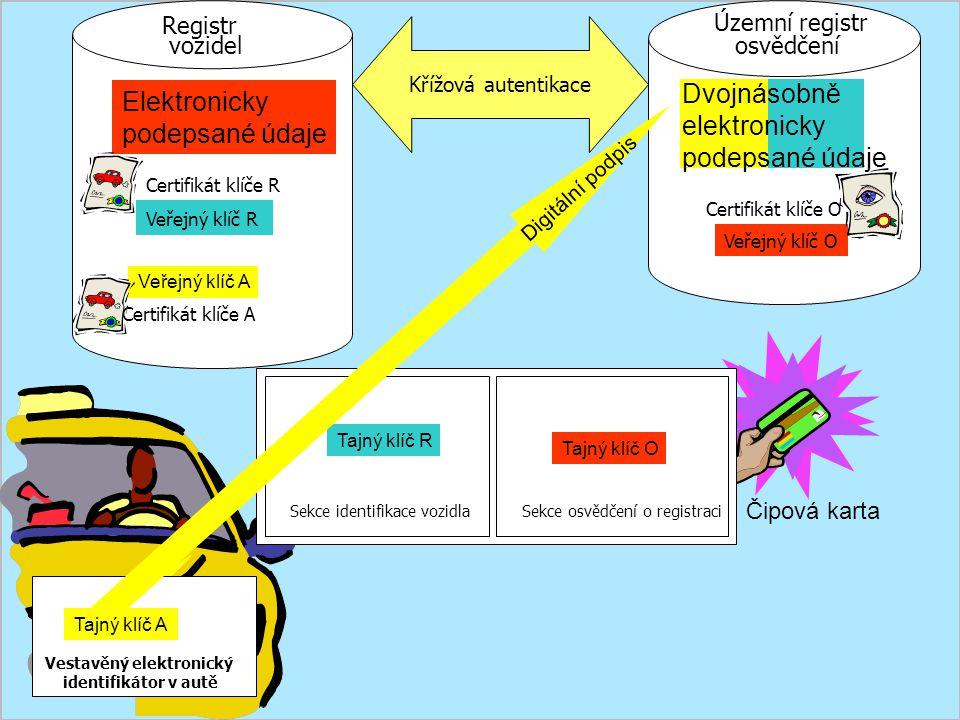 Čipová karta Územní registr osvědčení Registr vozidel Sekce identifikace vozidla Elektronicky podepsané údaje Sekce osvědčení o registraci Veřejný klíč R Certifikát klíče R Tajný klíč R Vestavěný elektronický identifikátor v autě Veřejný klíč A Digitální podpis Veřejný klíč O Certifikát klíče O Tajný klíč O Dvojnásobně elektronicky podepsané údaje Tajný klíč A Certifikát klíče A Křížová autentikace