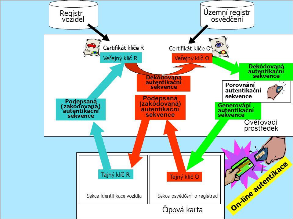 Sekce identifikace vozidlaSekce osvědčení o registraci Tajný klíč O Tajný klíč R Čipová karta On-line autentikace Generování autentikační sekvence Reg