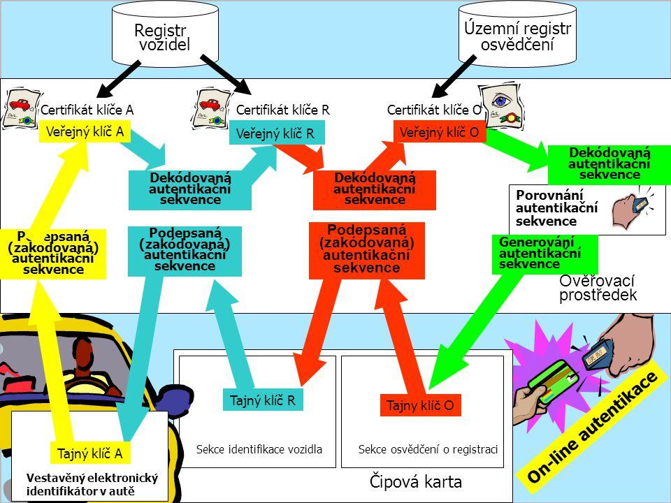 Sekce identifikace vozidlaSekce osvědčení o registraci Tajný klíč O Tajný klíč R Čipová karta On-line autentikace Vestavěný elektronický identifikátor v autě Podepsaná (zakódovaná) autentikační sekvence Podepsaná (zakódovaná) autentikační sekvence Registr vozidel Územní registr osvědčení Ověřovací prostředek Porovnání autentikační sekvence Dekódovaná autentikační sekvence Veřejný klíč O Certifikát klíče O Dekódovaná autentikační sekvence Podepsaná (zakódovaná) autentikační sekvence Veřejný klíč R Certifikát klíče R Generování autentikační sekvence Tajný klíč A Dekódovaná autentikační sekvence Certifikát klíče A Veřejný klíč A