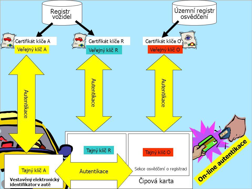 Sekce identifikace vozidlaSekce osvědčení o registraci Tajný klíč O Tajný klíč R Čipová karta On-line autentikace Vestavěný elektronický identifikátor