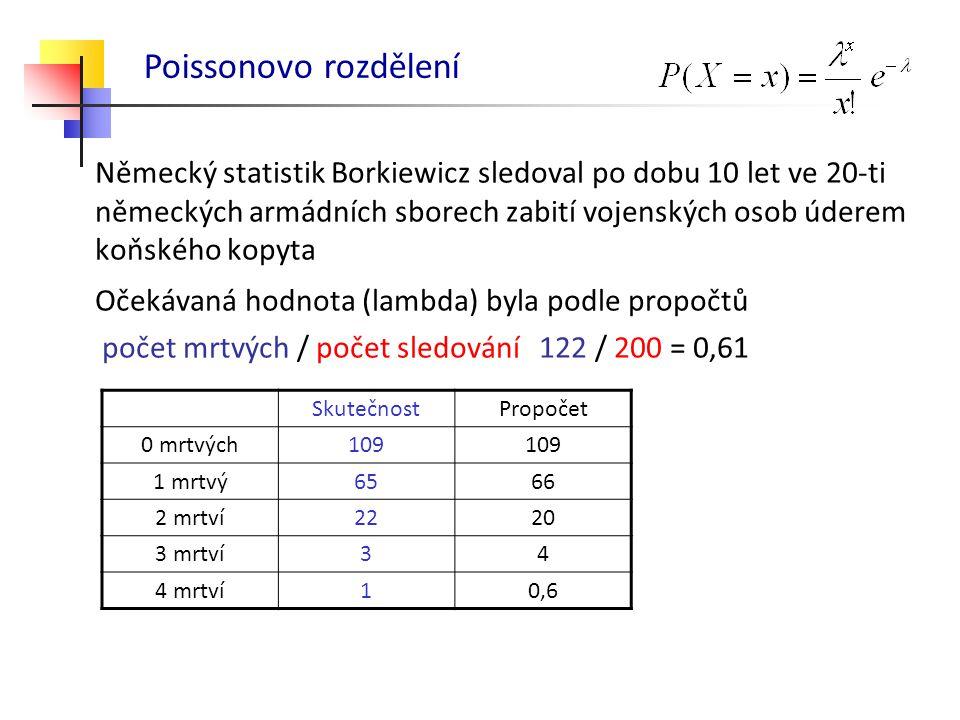Německý statistik Borkiewicz sledoval po dobu 10 let ve 20-ti německých armádních sborech zabití vojenských osob úderem koňského kopyta Očekávaná hodn