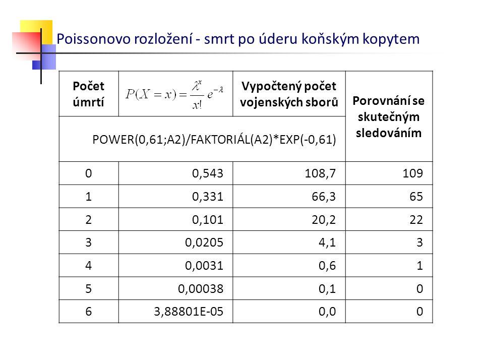 Poissonovo rozložení - smrt po úderu koňským kopytem Počet úmrtí Vypočtený počet vojenských sborů Porovnání se skutečným sledováním POWER(0,61;A2)/FAK