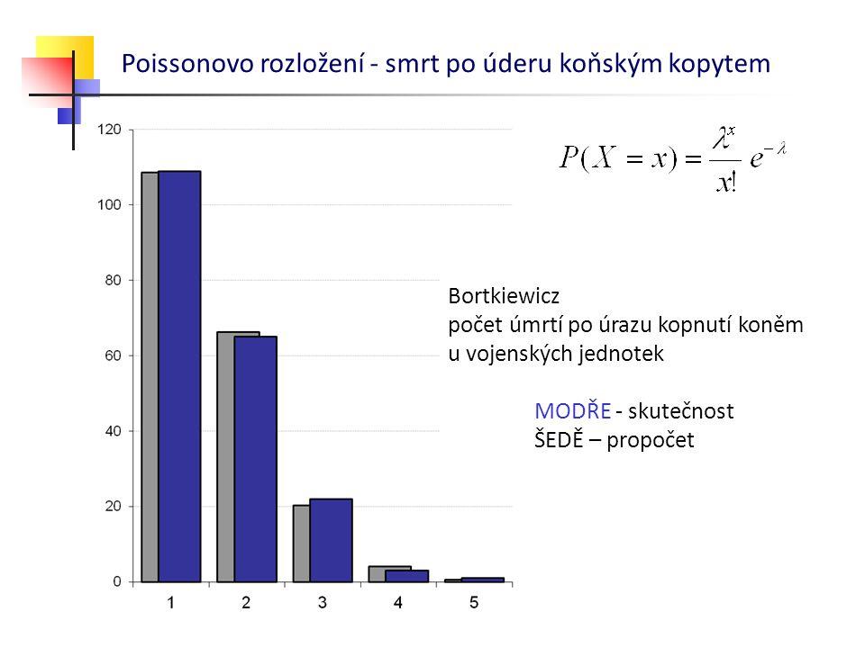 Bortkiewicz počet úmrtí po úrazu kopnutí koněm u vojenských jednotek MODŘE - skutečnost ŠEDĚ – propočet Poissonovo rozložení - smrt po úderu koňským k