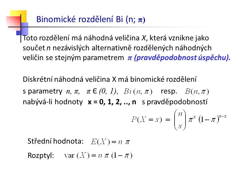 Binomické rozdělení Bi (n; π) Toto rozdělení má náhodná veličina X, která vznikne jako součet n nezávislých alternativně rozdělených náhodných veličin