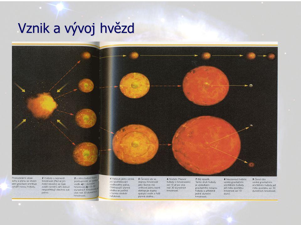 Budoucnost vesmíru Existují 3 druhy modelů, jak se bude ubírat vývoj vesmíru: •Otevřený vesmír •Plochý vesmír •Uzavřený vesmír