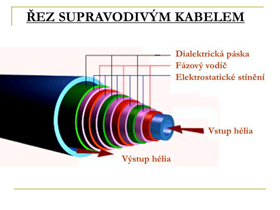 KKKKKKKKKK ŘEZ SUPRAVODIVÝM KABELEM Dialektrická páska Fázový vodič Elektrostatické stínění Vstup hélia Výstup hélia