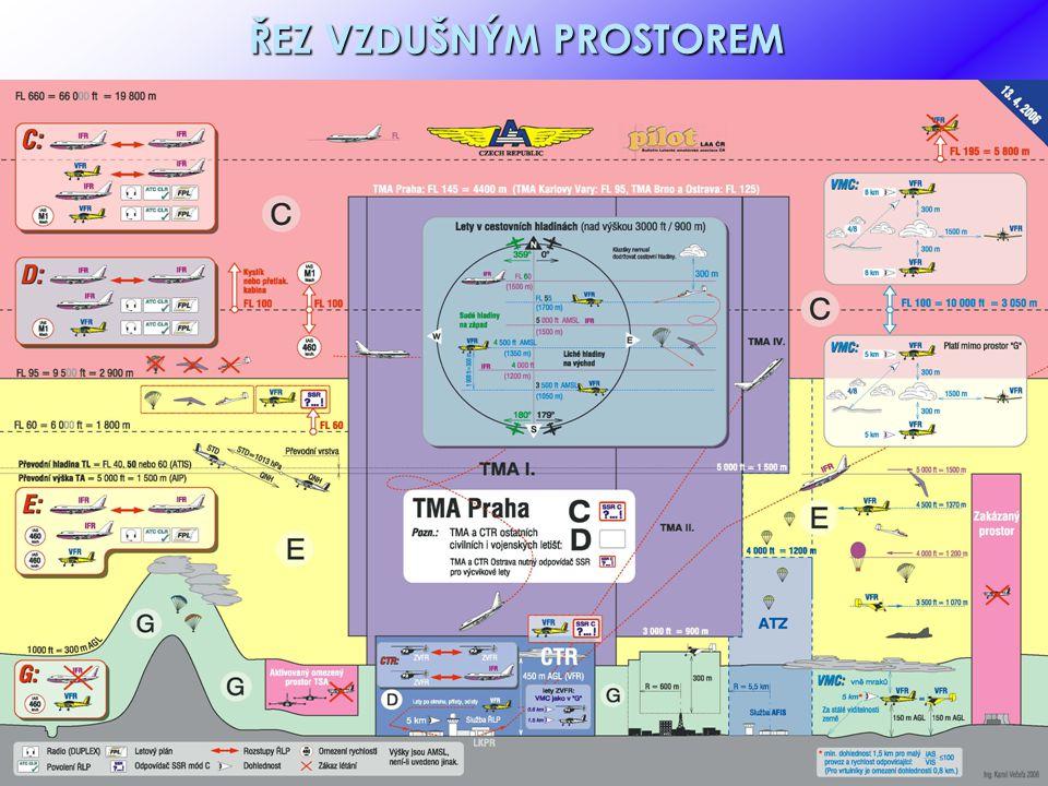 ROZDĚLENÍ VZDUŠNÉHO PROSTORU Vzdušný prostor nad ČR je rozdělen do tříd v souladu s klasifikací ICAO Jsou aplikovány třídy C, D, E, G s následujícím členěním: - třída C – řízený vzdušný prostor od FL 95 výše a TMA Praha - třída D – řízený vzdušný prostor – TMA a CTR civilních letišť, MTMA a MCTR vojenských letišť - třída E – řízený vzdušný prostor – prostor ve kterém se nejčastěji pohybujeme – od 1000 ft AGL do FL 95 ( 2900 STD) - třída G – neřízený vzdušný prostor – od GND do 1000 ft AGL - třída G – neřízený vzdušný prostor – od GND do 1000 ft AGL