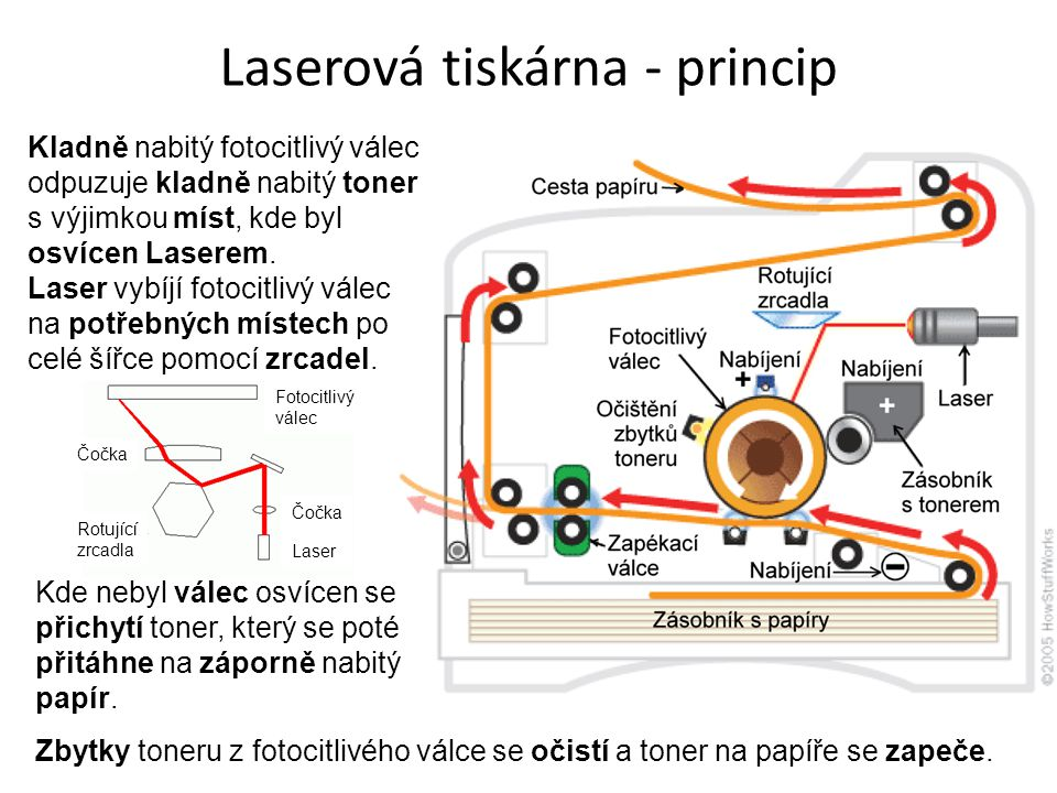 Laserová tiskárna - princip Kladně nabitý fotocitlivý válec odpuzuje kladně nabitý toner s výjimkou míst, kde byl osvícen Laserem. Laser vybíjí fotoci