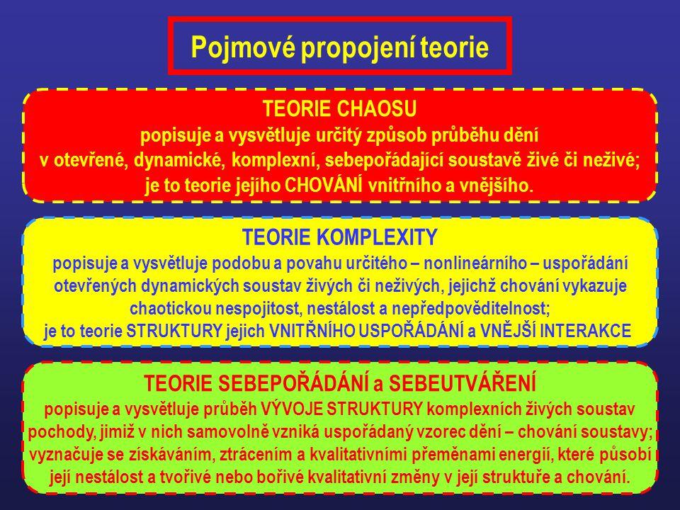 Pojmové propojení teorie TEORIE SEBEPOŘÁDÁNÍ a SEBEUTVÁŘENÍ popisuje a vysvětluje průběh VÝVOJE STRUKTURY komplexních živých soustav pochody, jimiž v