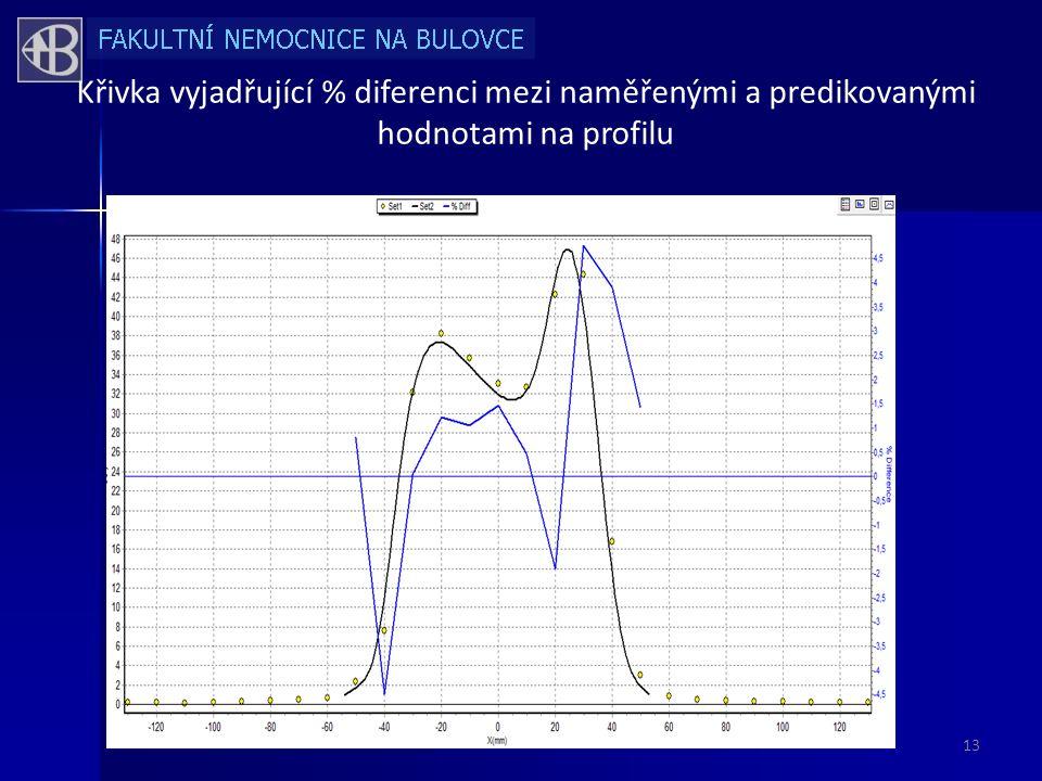 Křivka vyjadřující % diferenci mezi naměřenými a predikovanými hodnotami na profilu 13
