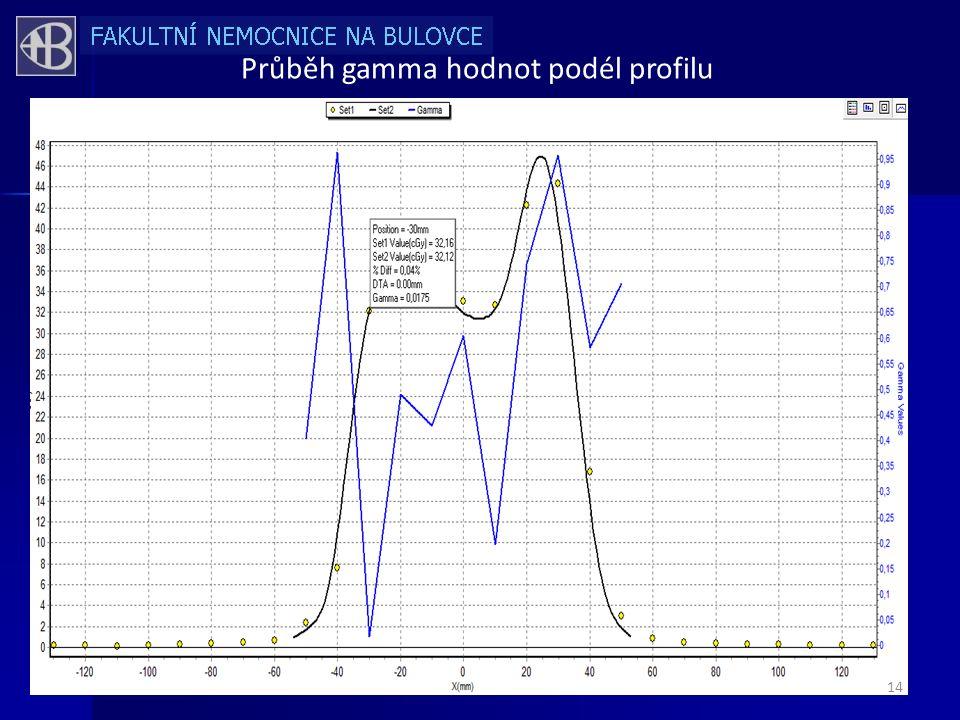 Průběh gamma hodnot podél profilu 14
