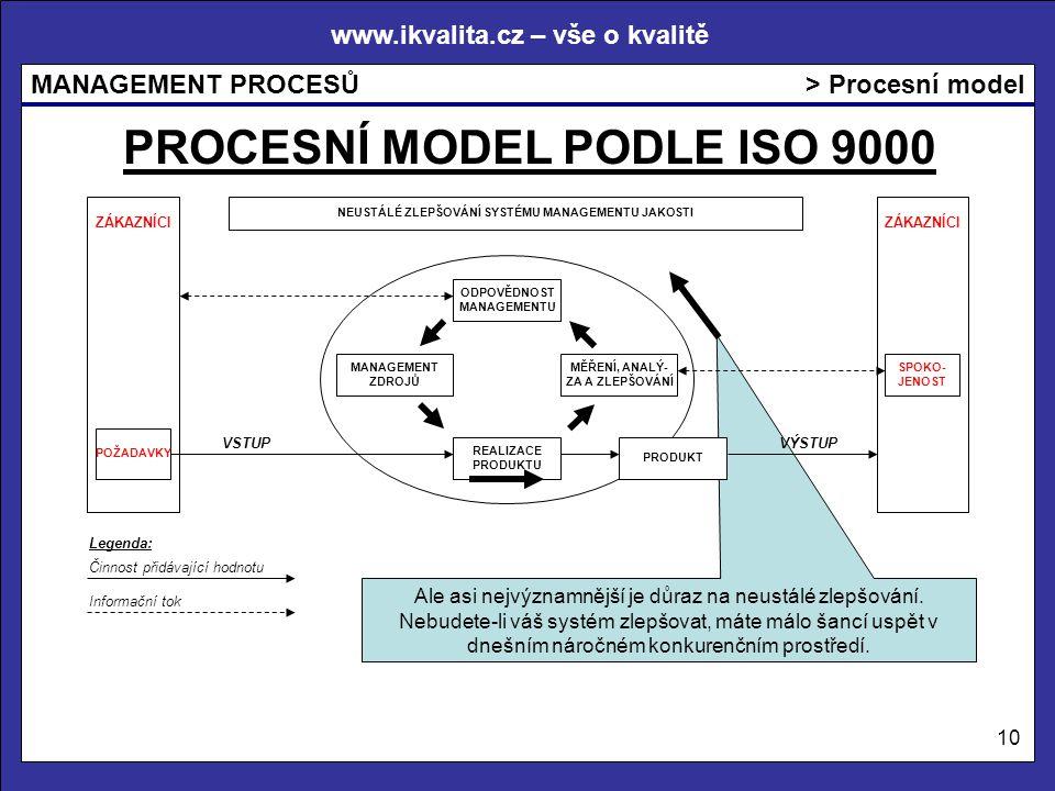 www.ikvalita.cz – vše o kvalitě MANAGEMENT PROCESŮ 10 > Procesní model PROCESNÍ MODEL PODLE ISO 9000 Ale asi nejvýznamnější je důraz na neustálé zlepšování.