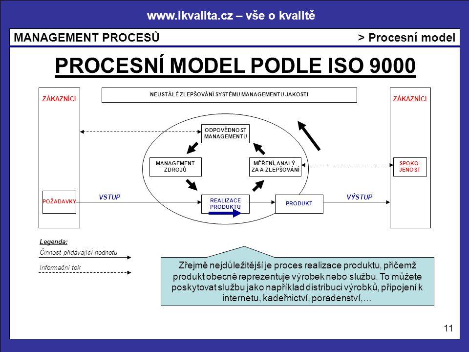 www.ikvalita.cz – vše o kvalitě MANAGEMENT PROCESŮ 11 > Procesní model PROCESNÍ MODEL PODLE ISO 9000 Zřejmě nejdůležitější je proces realizace produkt