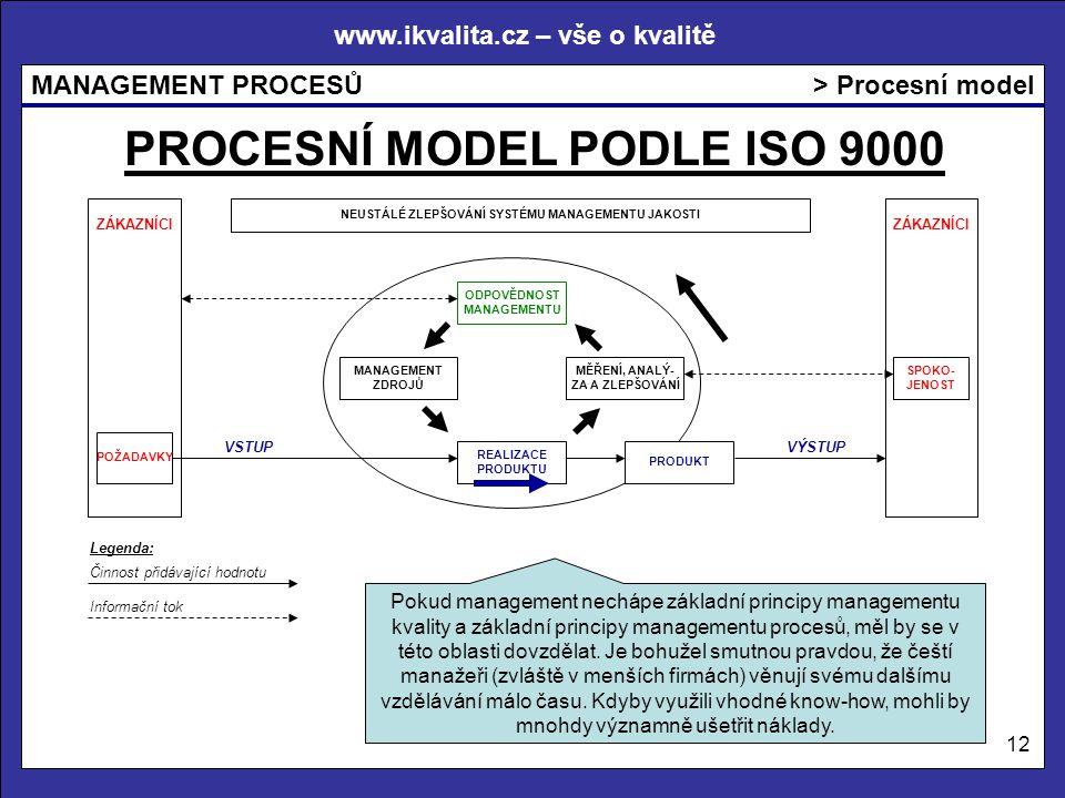 www.ikvalita.cz – vše o kvalitě MANAGEMENT PROCESŮ 12 > Procesní model PROCESNÍ MODEL PODLE ISO 9000 Pokud management nechápe základní principy managementu kvality a základní principy managementu procesů, měl by se v této oblasti dovzdělat.