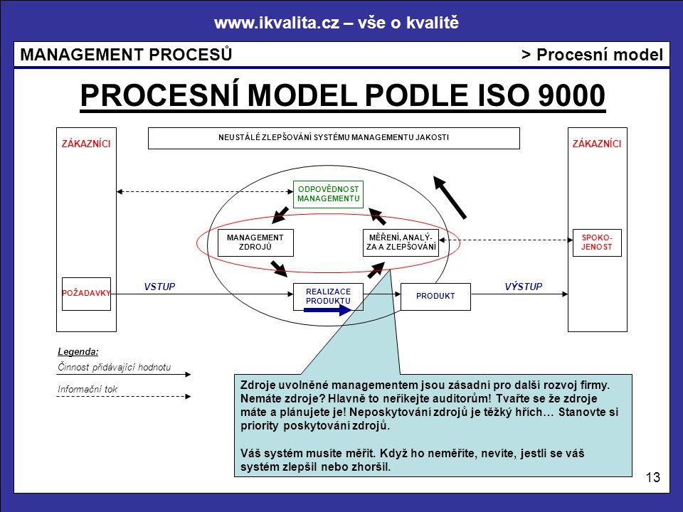 www.ikvalita.cz – vše o kvalitě MANAGEMENT PROCESŮ 13 > Procesní model PROCESNÍ MODEL PODLE ISO 9000 Zdroje uvolněné managementem jsou zásadní pro dal