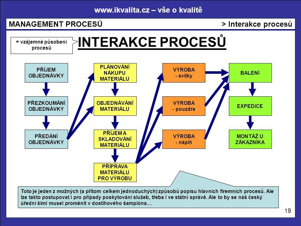 www.ikvalita.cz – vše o kvalitě MANAGEMENT PROCESŮ 19 > Interakce procesů INTERAKCE PROCESŮ PŘÍJEM OBJEDNÁVKY PŘEZKOUMÁNÍ OBJEDNÁVKY PŘEDÁNÍ OBJEDNÁVKY PLÁNOVÁNÍ NÁKUPU MATERIÁLU OBJEDNÁVÁNÍ MATERIÁLU PŘÍJEM A SKLADOVÁNÍ MATERIÁLU PŘÍPRAVA MATERIÁLU PRO VÝROBU VÝROBA - svitky VÝROBA - pouzdra VÝROBA - náplň BALENÍ EXPEDICE MONTÁŽ U ZÁKAZNÍKA Toto je jeden z možných (a přitom celkem jednoduchých) způsobů popisu hlavních firemních procesů.
