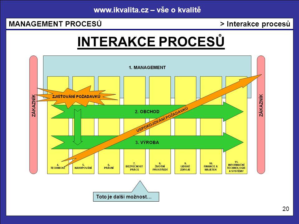 www.ikvalita.cz – vše o kvalitě MANAGEMENT PROCESŮ 20 > Interakce procesů Toto je další možnost… INTERAKCE PROCESŮ