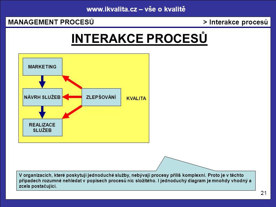 www.ikvalita.cz – vše o kvalitě MANAGEMENT PROCESŮ 21 KVALITA > Interakce procesů MARKETING NÁVRH SLUŽEB REALIZACE SLUŽEB V organizacích, které poskytují jednoduché služby, nebývají procesy příliš komplexní.