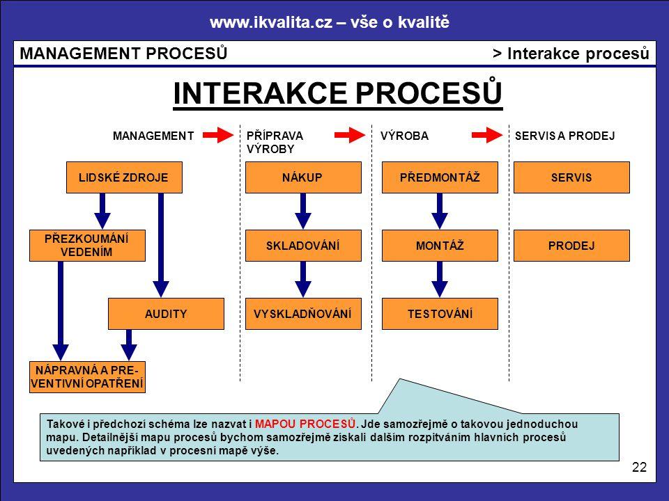 www.ikvalita.cz – vše o kvalitě MANAGEMENT PROCESŮ 22 > Interakce procesů MANAGEMENT PŘÍPRAVAVÝROBASERVIS A PRODEJ VÝROBY PŘEZKOUMÁNÍ VEDENÍM LIDSKÉ Z
