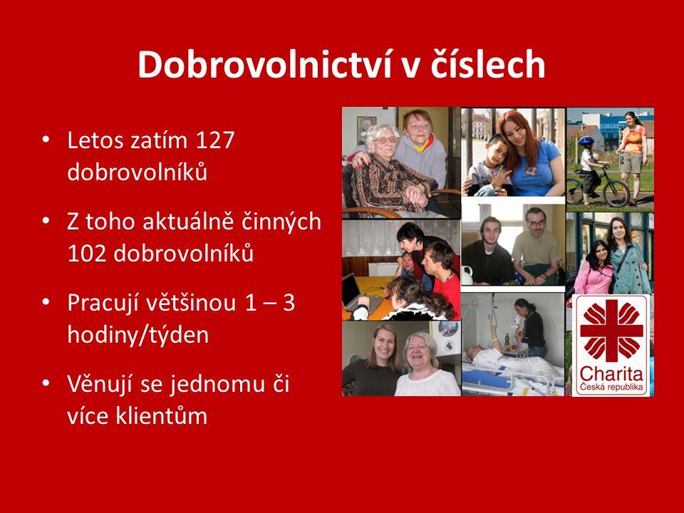 Dobrovolnictví v číslech • Letos zatím 127 dobrovolníků • Z toho aktuálně činných 102 dobrovolníků • Pracují většinou 1 – 3 hodiny/týden • Věnují se j