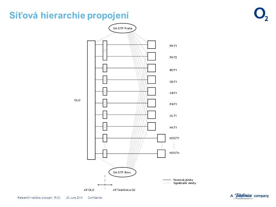 Referenční nabídka propojení (RIO) 20 June 2014 Confidential Síťová hierarchie propojení