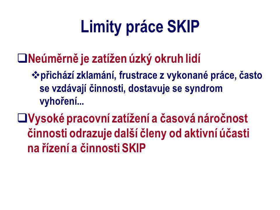 Limity práce SKIP  Neúměrně je zatížen úzký okruh lidí  přichází zklamání, frustrace z vykonané práce, často se vzdávají činnosti, dostavuje se syndrom vyhoření...