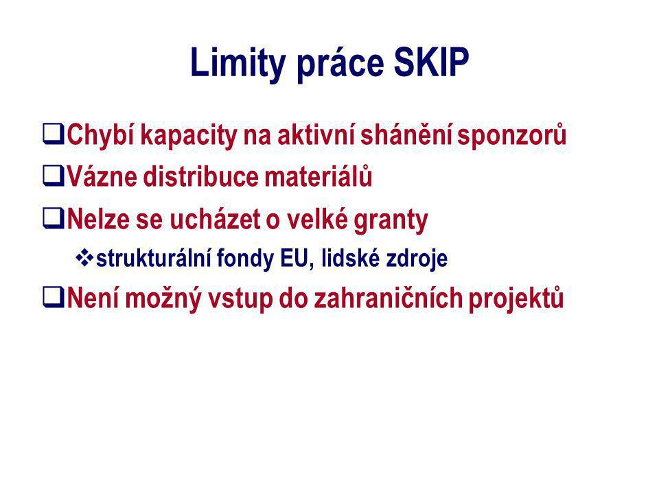 Limity práce SKIP  Chybí kapacity na aktivní shánění sponzorů  Vázne distribuce materiálů  Nelze se ucházet o velké granty  strukturální fondy EU,