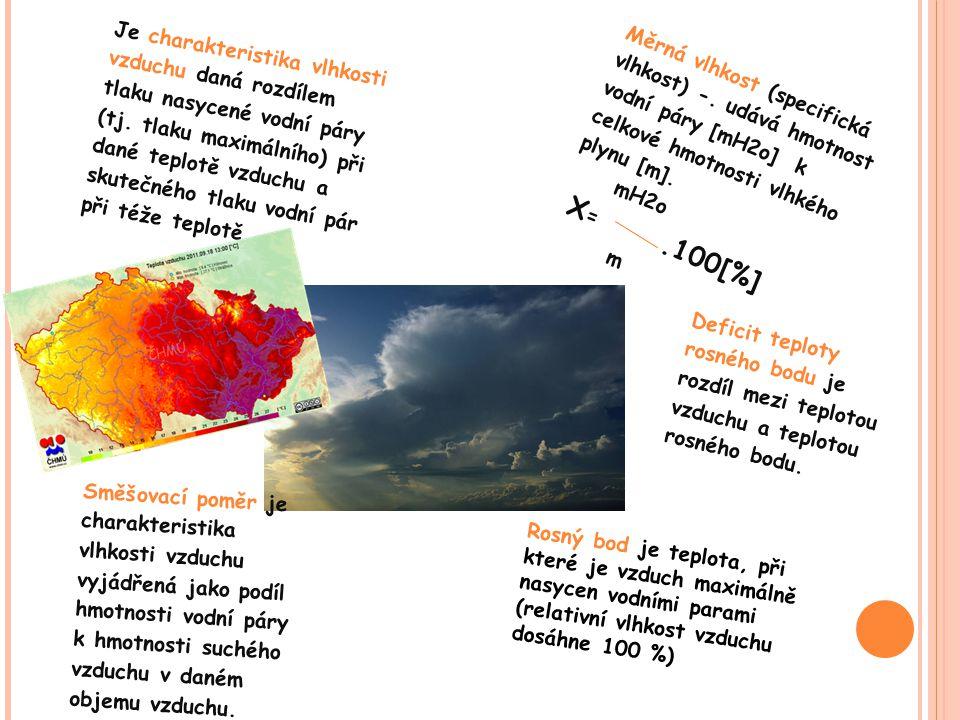 Je charakteristika vlhkosti vzduchu daná rozdílem tlaku nasycené vodní páry (tj. tlaku maximálního) při dané teplotě vzduchu a skutečného tlaku vodní