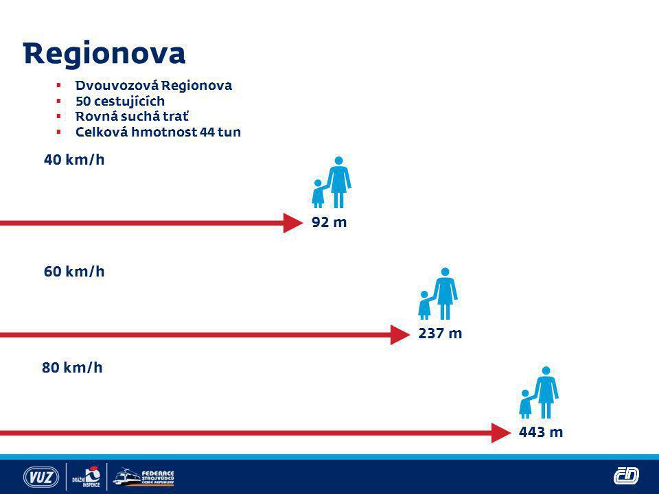 Regionova  Dvouvozová Regionova  50 cestujících  Rovná suchá trať  Celková hmotnost 44 tun 40 km/h 92 m 80 km/h 60 km/h 237 m 443 m