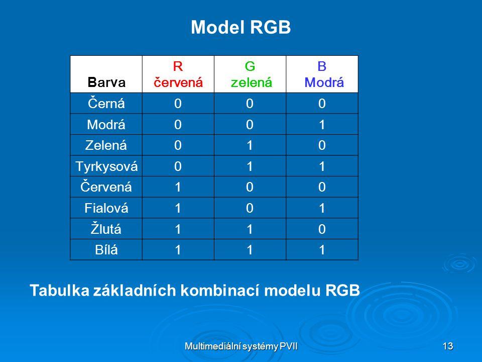 Multimediální systémy PVII 13 Model RGB Tabulka základních kombinací modelu RGB B ar v a R červená G zelená B Modrá Čern á 000 Modrá001 Zelená010 Tyrk
