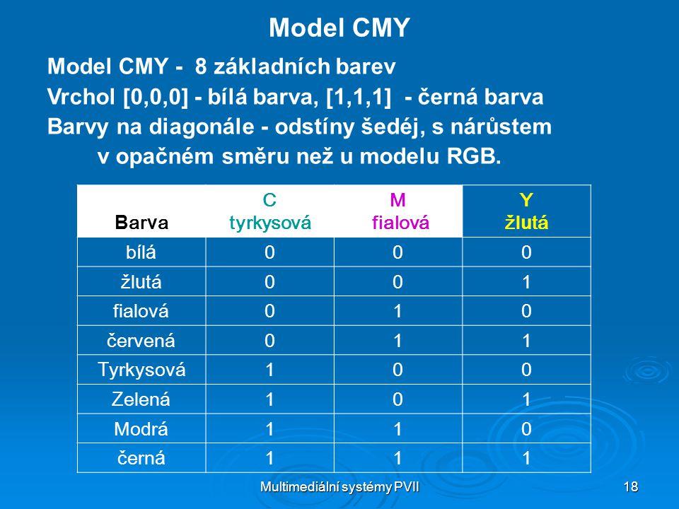 Multimediální systémy PVII 18 Model CMY Model CMY - 8 základních barev Vrchol [0,0,0] - bílá barva, [1,1,1] - černá barva Barvy na diagonále - odstíny