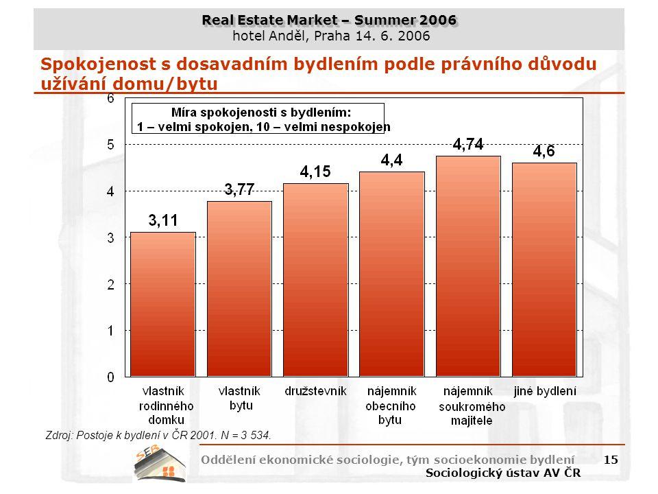 Real Estate Market – Summer 2006 hotel Anděl, Praha 14. 6. 2006 Oddělení ekonomické sociologie, tým socioekonomie bydlení Sociologický ústav AV ČR 15