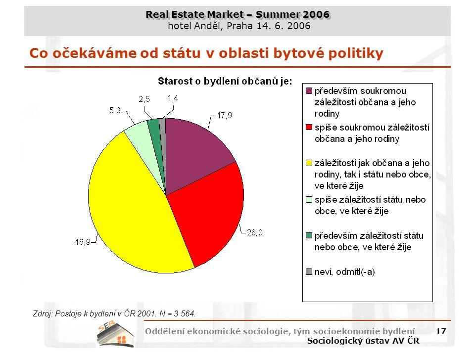 Real Estate Market – Summer 2006 hotel Anděl, Praha 14. 6. 2006 Oddělení ekonomické sociologie, tým socioekonomie bydlení Sociologický ústav AV ČR 17