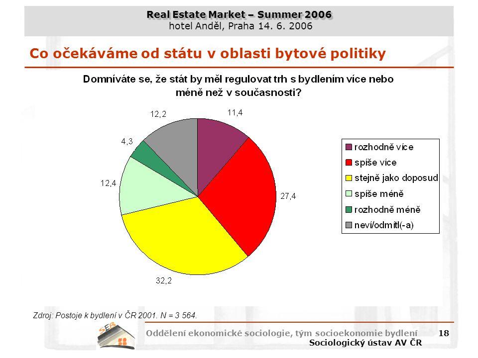 Real Estate Market – Summer 2006 hotel Anděl, Praha 14. 6. 2006 Oddělení ekonomické sociologie, tým socioekonomie bydlení Sociologický ústav AV ČR 18