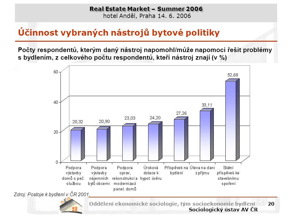 Real Estate Market – Summer 2006 hotel Anděl, Praha 14. 6. 2006 Oddělení ekonomické sociologie, tým socioekonomie bydlení Sociologický ústav AV ČR 20