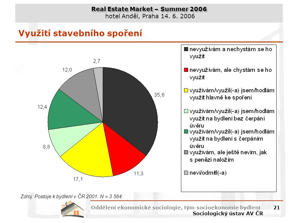 Real Estate Market – Summer 2006 hotel Anděl, Praha 14. 6. 2006 Oddělení ekonomické sociologie, tým socioekonomie bydlení Sociologický ústav AV ČR 21