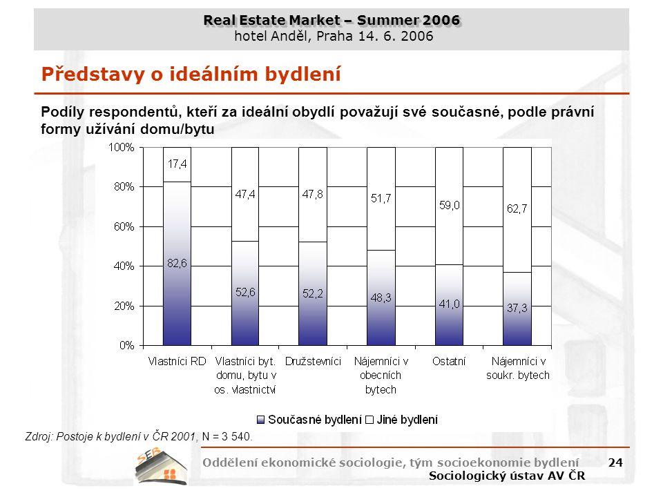 Real Estate Market – Summer 2006 hotel Anděl, Praha 14. 6. 2006 Oddělení ekonomické sociologie, tým socioekonomie bydlení Sociologický ústav AV ČR 24