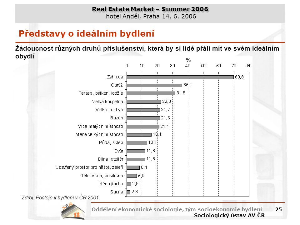 Real Estate Market – Summer 2006 hotel Anděl, Praha 14. 6. 2006 Oddělení ekonomické sociologie, tým socioekonomie bydlení Sociologický ústav AV ČR 25