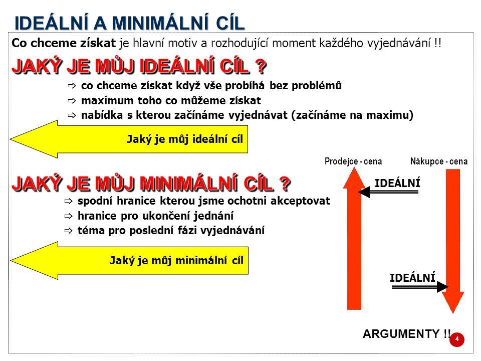 4 IDEÁLNÍ A MINIMÁLNÍ CÍL Co chceme získat je hlavní motiv a rozhodující moment každého vyjednávání !.