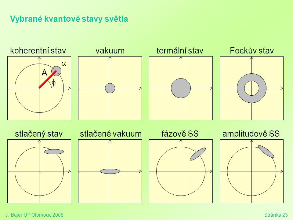 J. Bajer UP Olomouc 2005Stránka 23 stlačený stavstlačené vakuumamplitudově SSfázově SS  A  vakuumkoherentní stavtermální stavFockův stav Vybrané kva