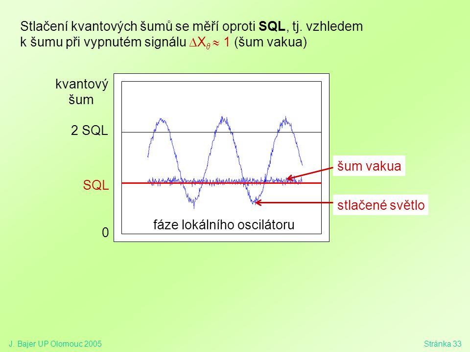 J. Bajer UP Olomouc 2005Stránka 33 SQL stlačené světlo 2 SQL 0 fáze lokálního oscilátoru Stlačení kvantových šumů se měří oproti SQL, tj. vzhledem k š