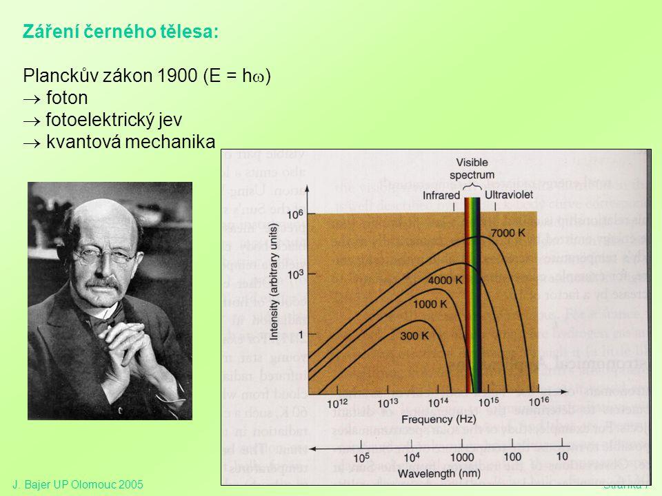 J. Bajer UP Olomouc 2005Stránka 7 Záření černého tělesa: Planckův zákon 1900 (E = h  )  foton  fotoelektrický jev  kvantová mechanika