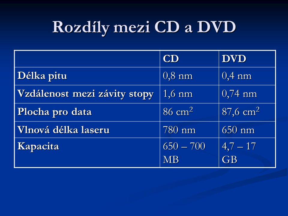 Rozdíly mezi CD a DVD CDDVD Délka pitu 0,8 nm 0,4 nm Vzdálenost mezi závity stopy 1,6 nm 0,74 nm Plocha pro data 86 cm 2 87,6 cm 2 Vlnová délka laseru