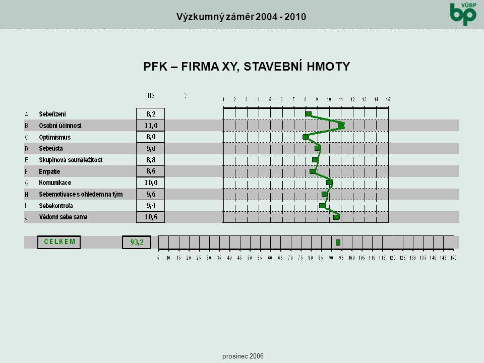 Výzkumný záměr 2004 - 2010 prosinec 2006 PFK – FIRMA XY, STAVEBNÍ HMOTY