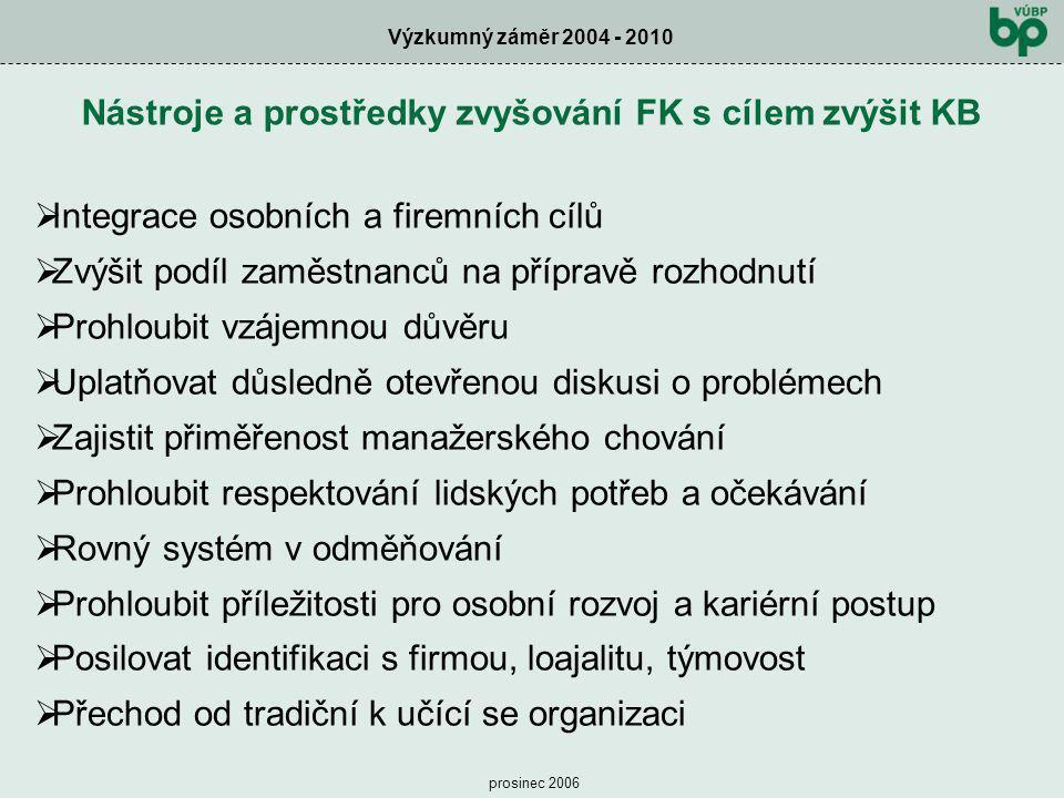 Výzkumný záměr 2004 - 2010 prosinec 2006 Nástroje a prostředky zvyšování FK s cílem zvýšit KB  Integrace osobních a firemních cílů  Zvýšit podíl zam