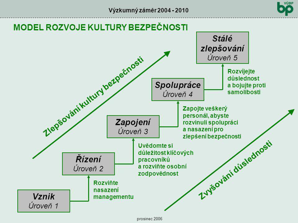 Výzkumný záměr 2004 - 2010 prosinec 2006 MODEL ROZVOJE KULTURY BEZPEČNOSTI Zlepšování kultury bezpečnosti Stálé zlepšování Úroveň 5 Spolupráce Úroveň